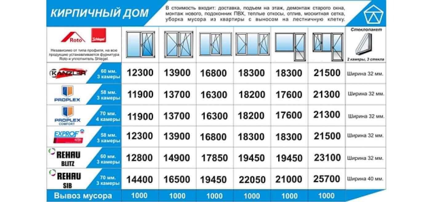 Стоимость монтажа окна