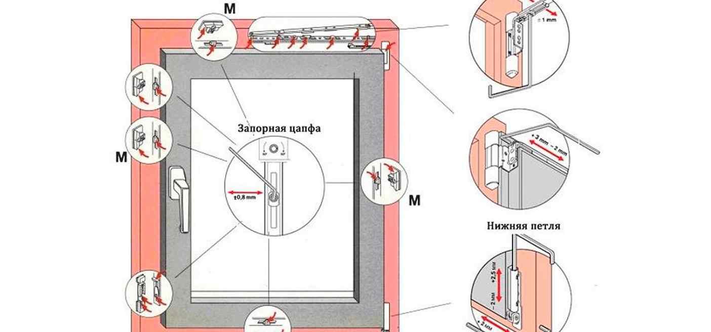 Регулировка фурнитуры на окнах