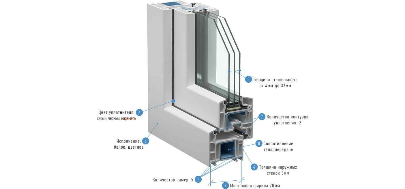 окна 70 мм